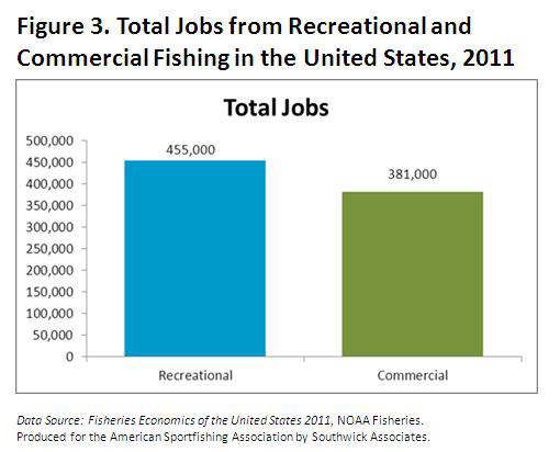 Total Jobs from Recreactional and Commercial Fishing