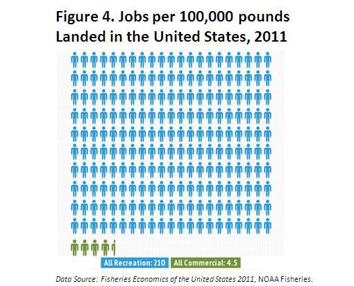 Jobs per Pounds Landing
