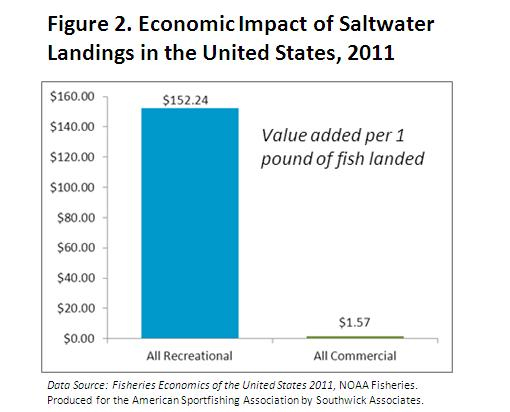 Economic Impact of Saltwater Landings