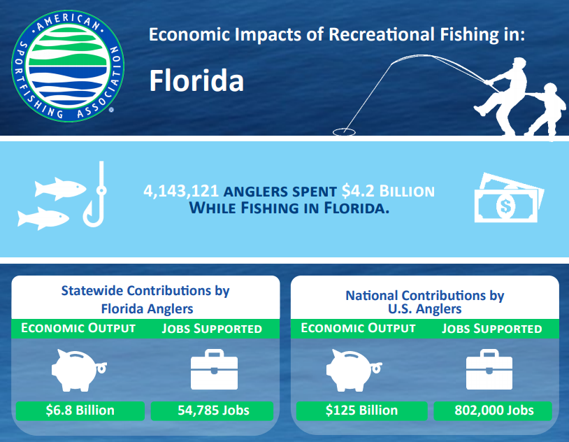 4,143,121 anglers spent $4.2 billion while fishing in Florida