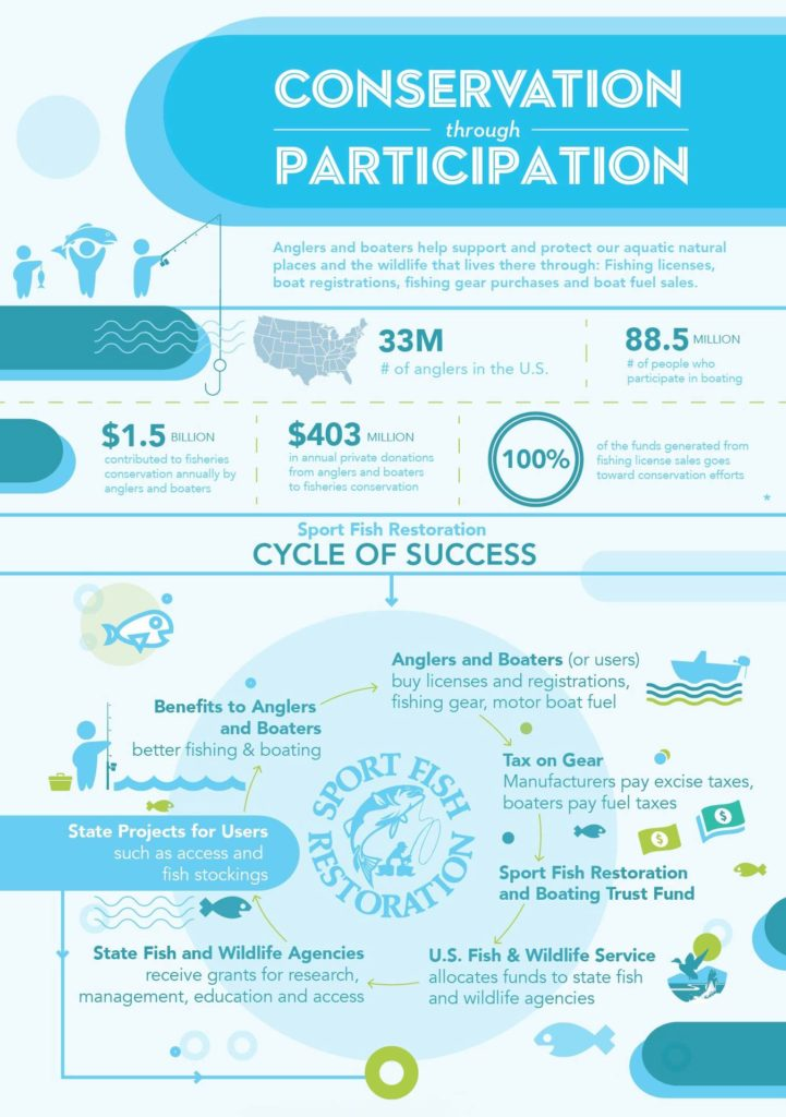 Conservation through Participation infographic