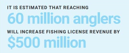 It is estimated that reaching 60 million anglers will increase fishing license revenue by $500 million